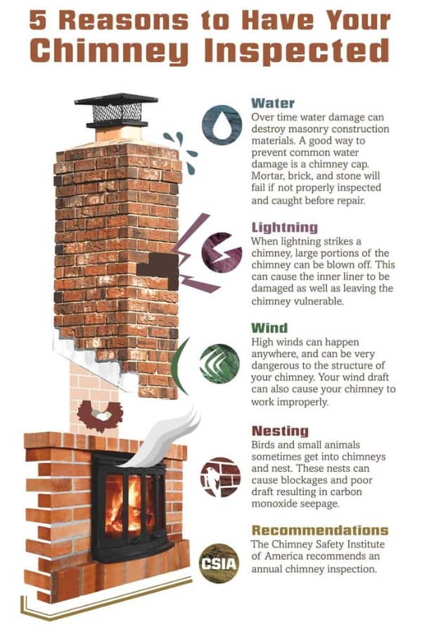 14 Point Chimney Inspection